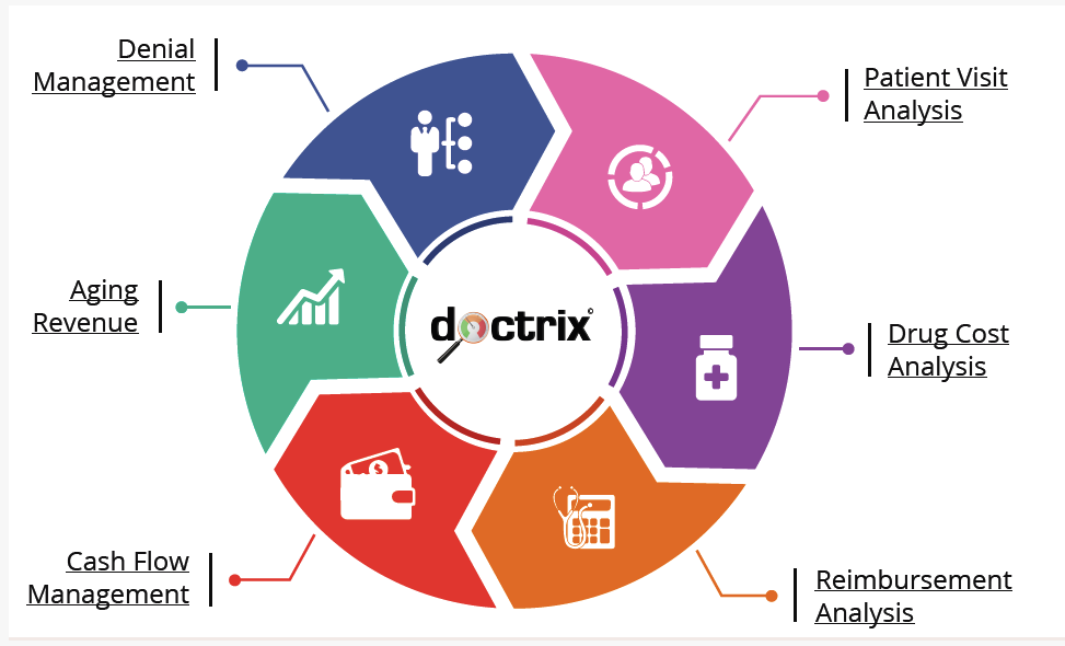 DOCTRIX : Real-time Revenue Cycle Insight