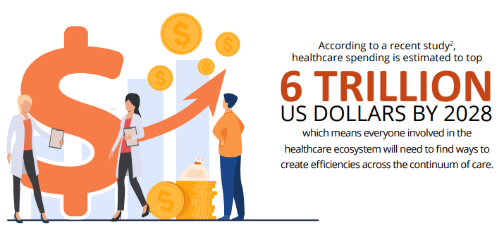 6 trillion us dollars by 2028 infographic image